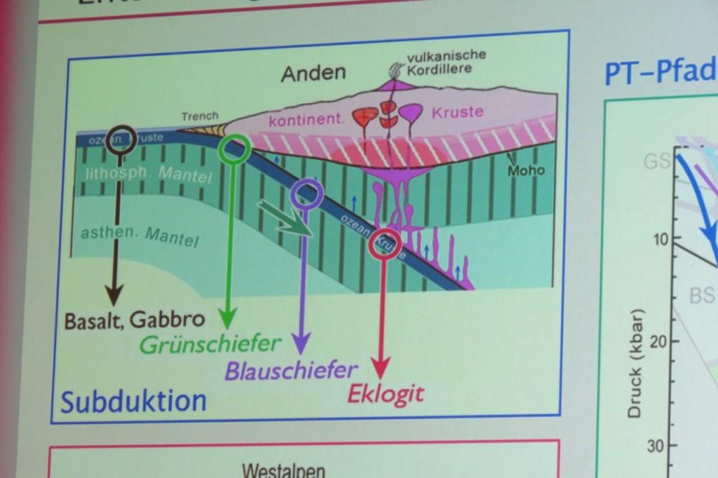 Entstehung von Eklogit durch Subduktion
